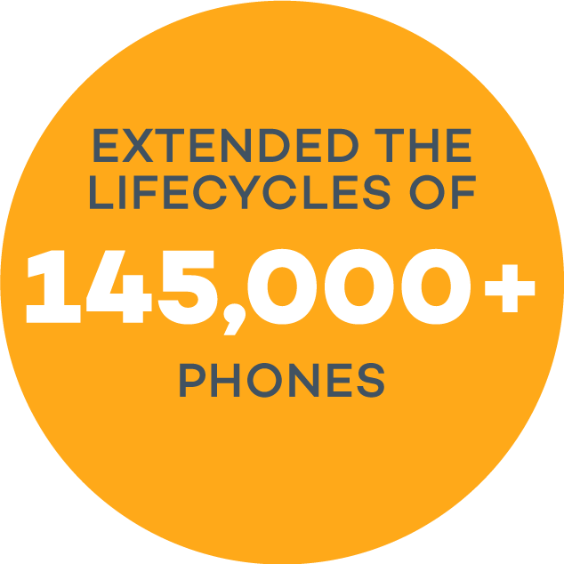 Lifecycles extended of 145,000 phones