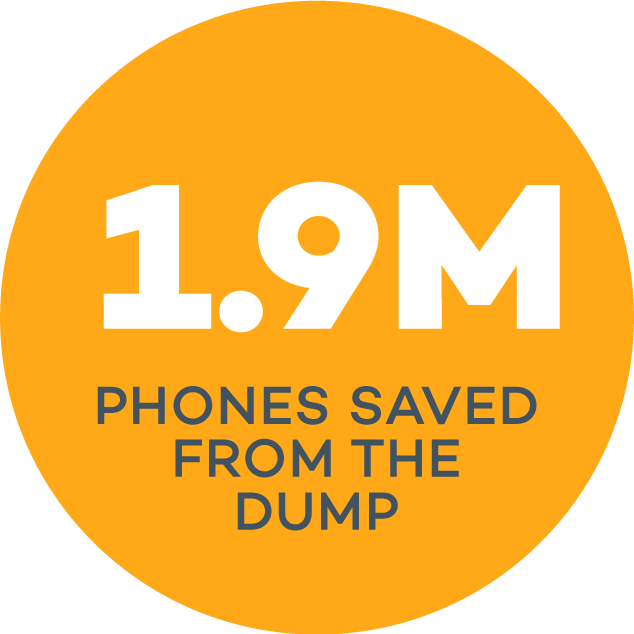 1.9 million phones saved from the dump