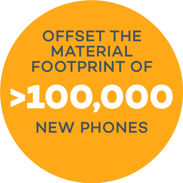 Offset the footprint of >100,000 phones